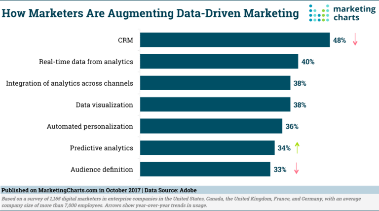 Sources enabling data-driven marketing