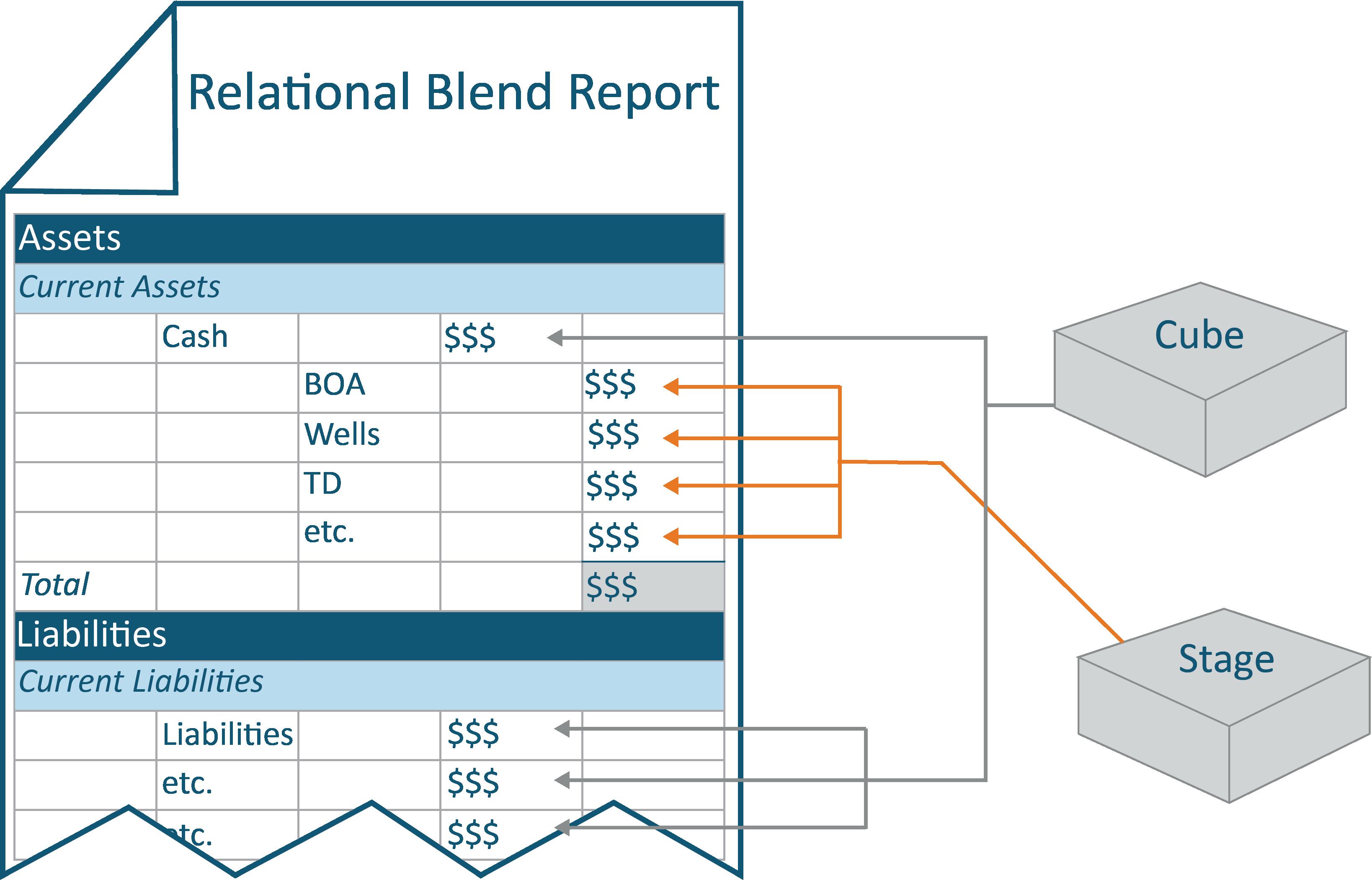 Relational Blend Report