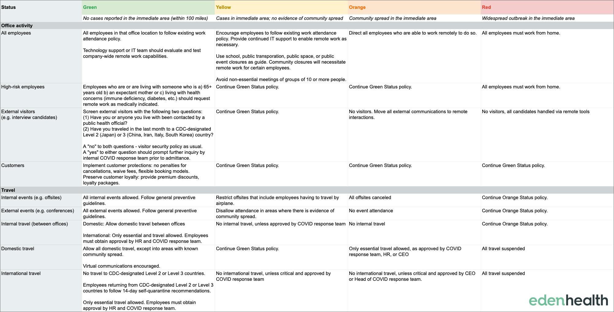 Coronavirus Policy Decision Making Grid