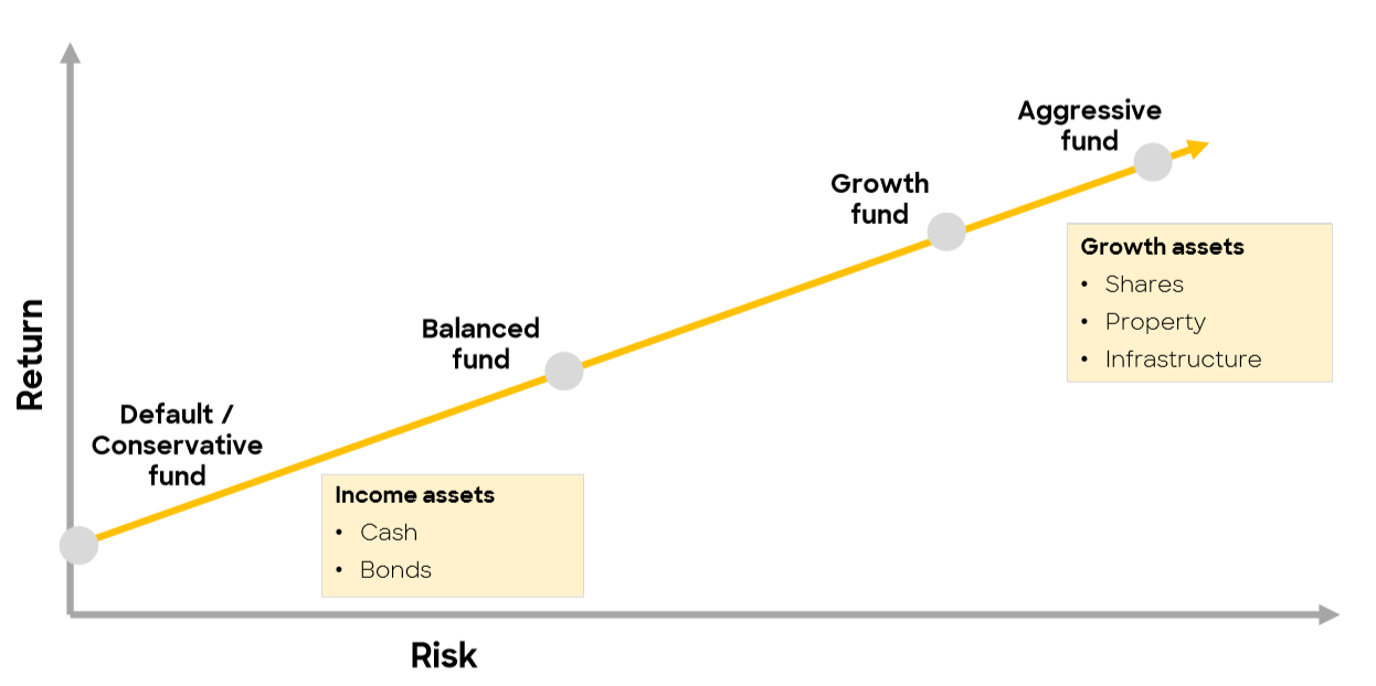 choosing the right fund type