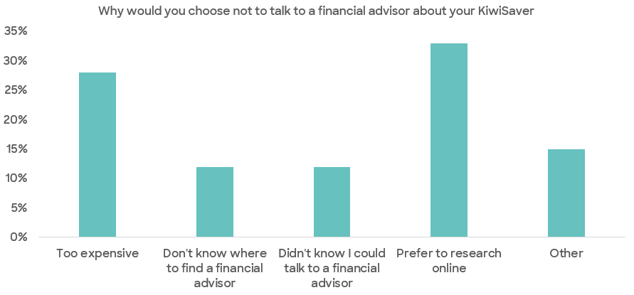 digital advice_financial advisor