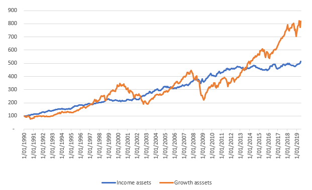 income growth assets