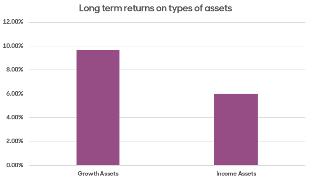 return on assets
