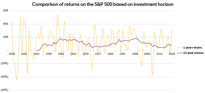 returns based on horizon