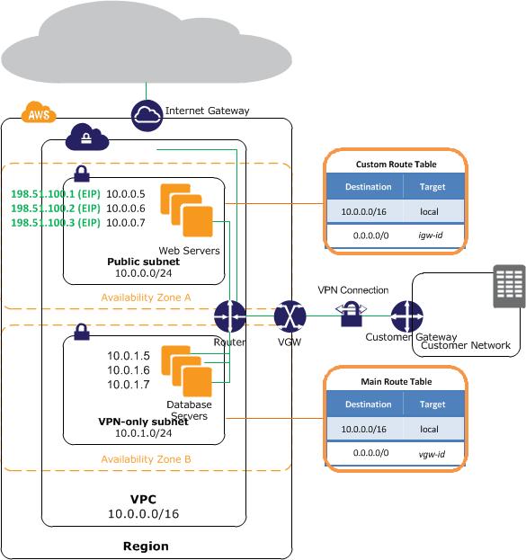 Making Hybrid Cloud a Reality – Part III - VPC, yeah you