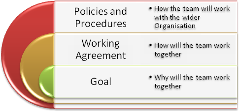 Using a working agreement in your agile development team – Social Contract Template