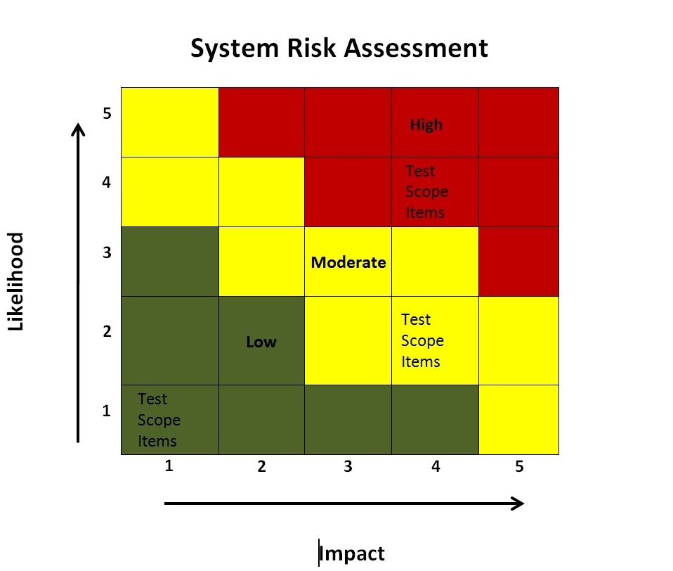 A Risk Based Testing Approach For Business Intelligence