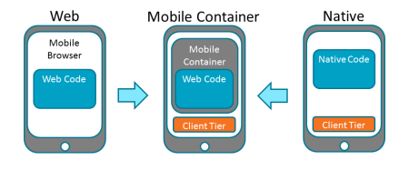 What to consider when architecting for mobile application development