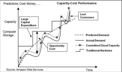 ROI from cloud computing