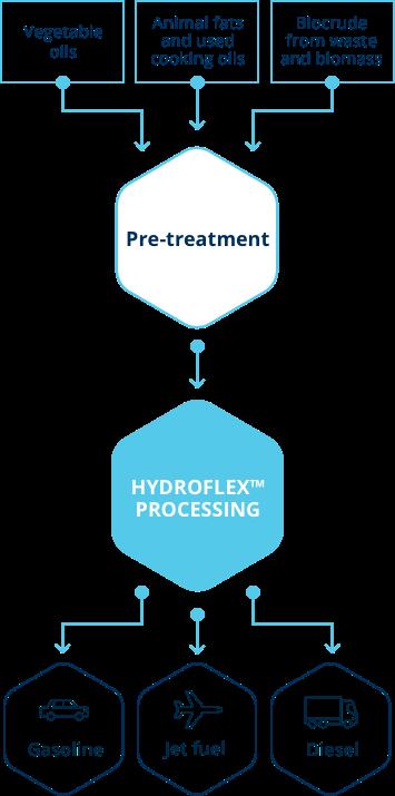 refining-process-mobile