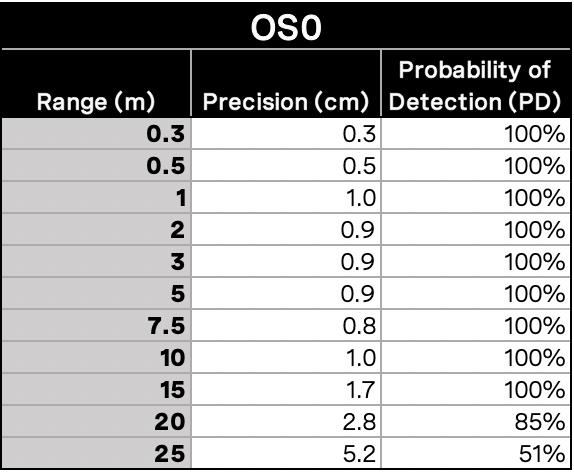 Precision_table