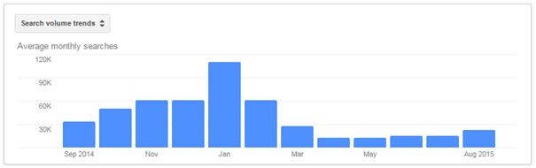 Ski holiday search volumes