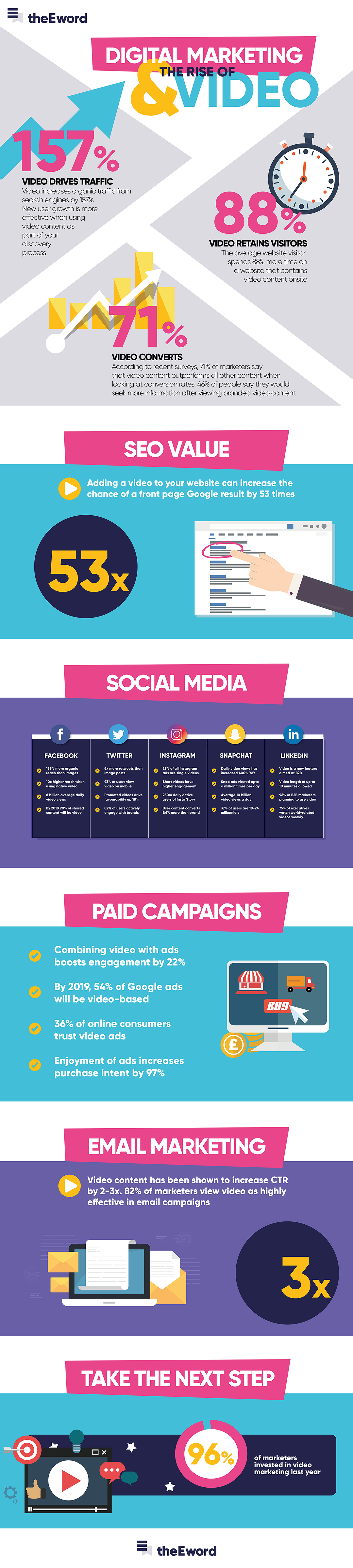 Rise of video in digital marketing infographic - optimised2.png