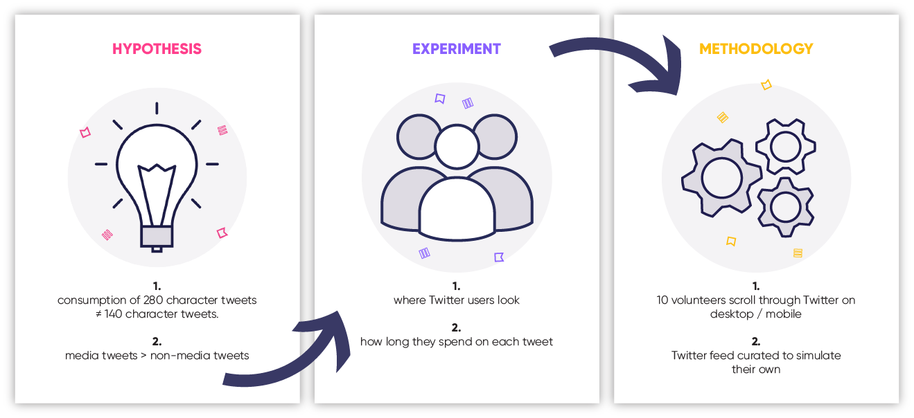 twitter-study-methodology