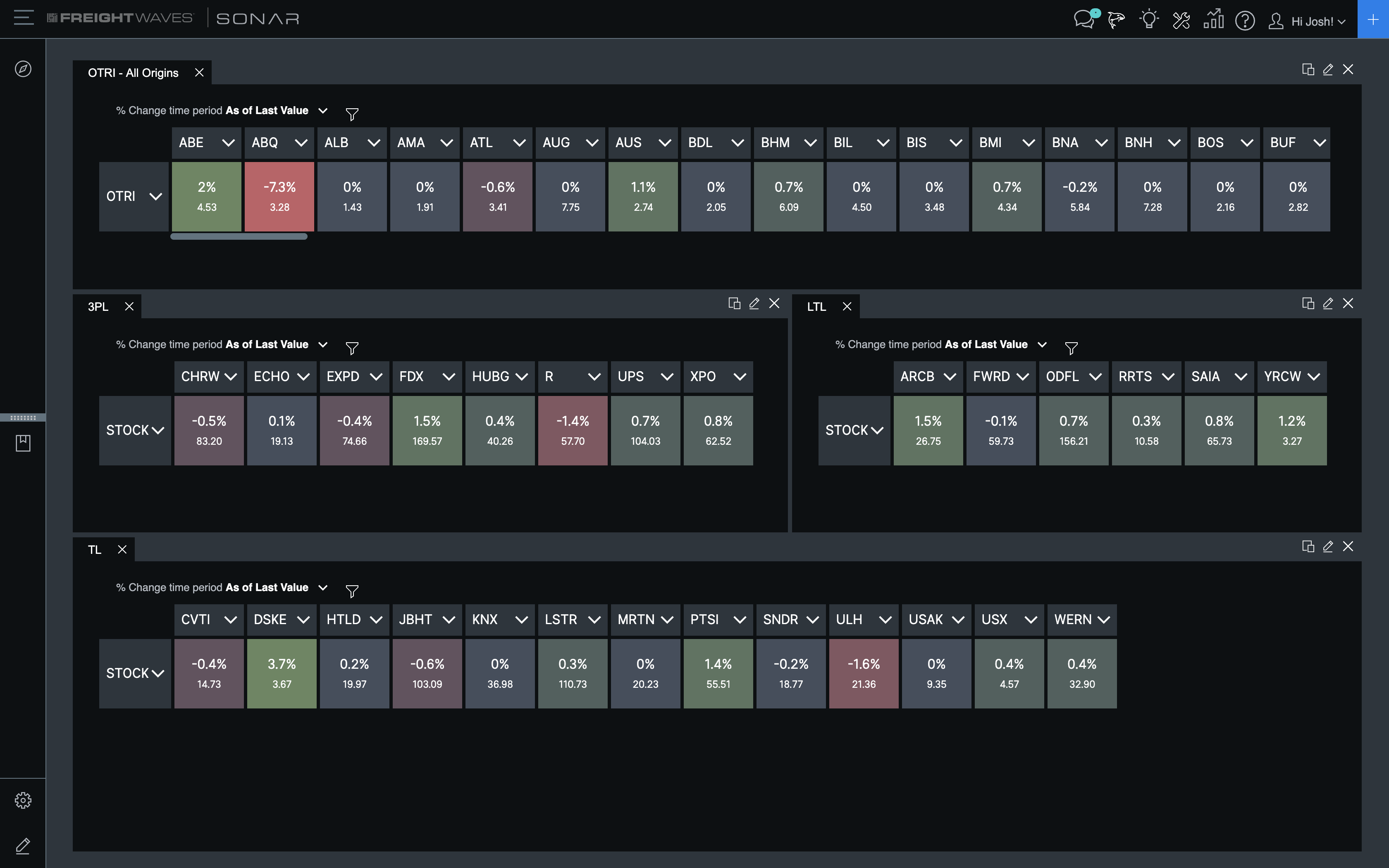 SONAR-Watchlist-Market-Table