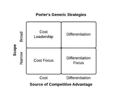 Porters generic strategies