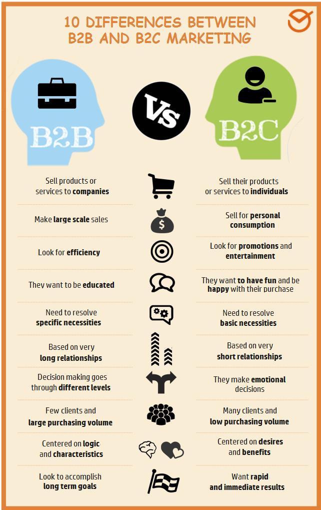 B2BB2C-infographic