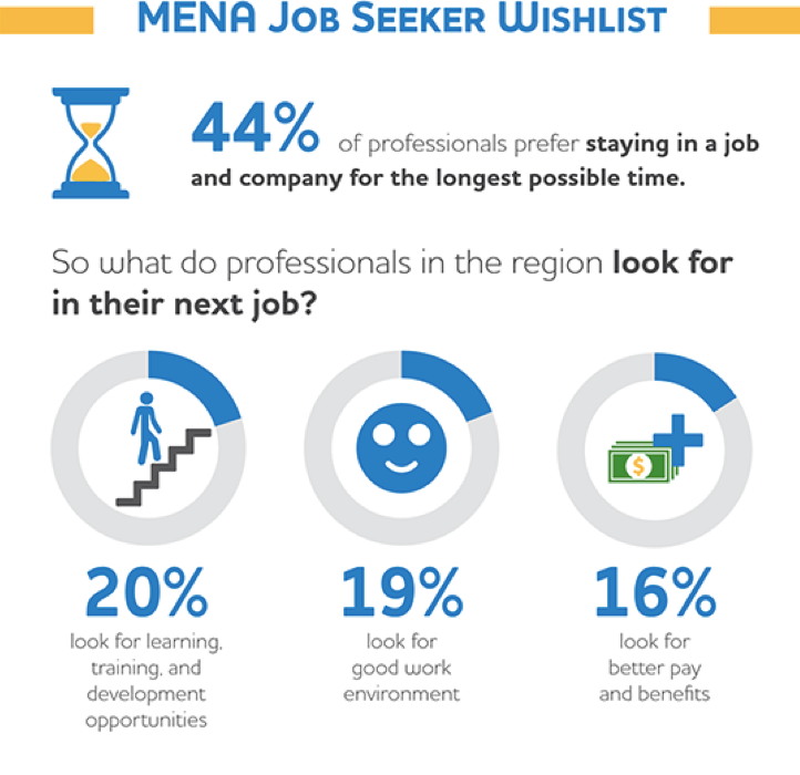MENA job seeker wish list 2018