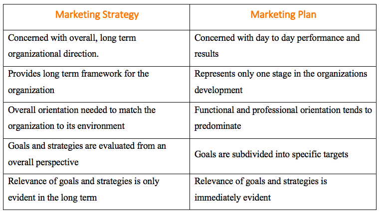 Difference between marketing strategy and marketing plan