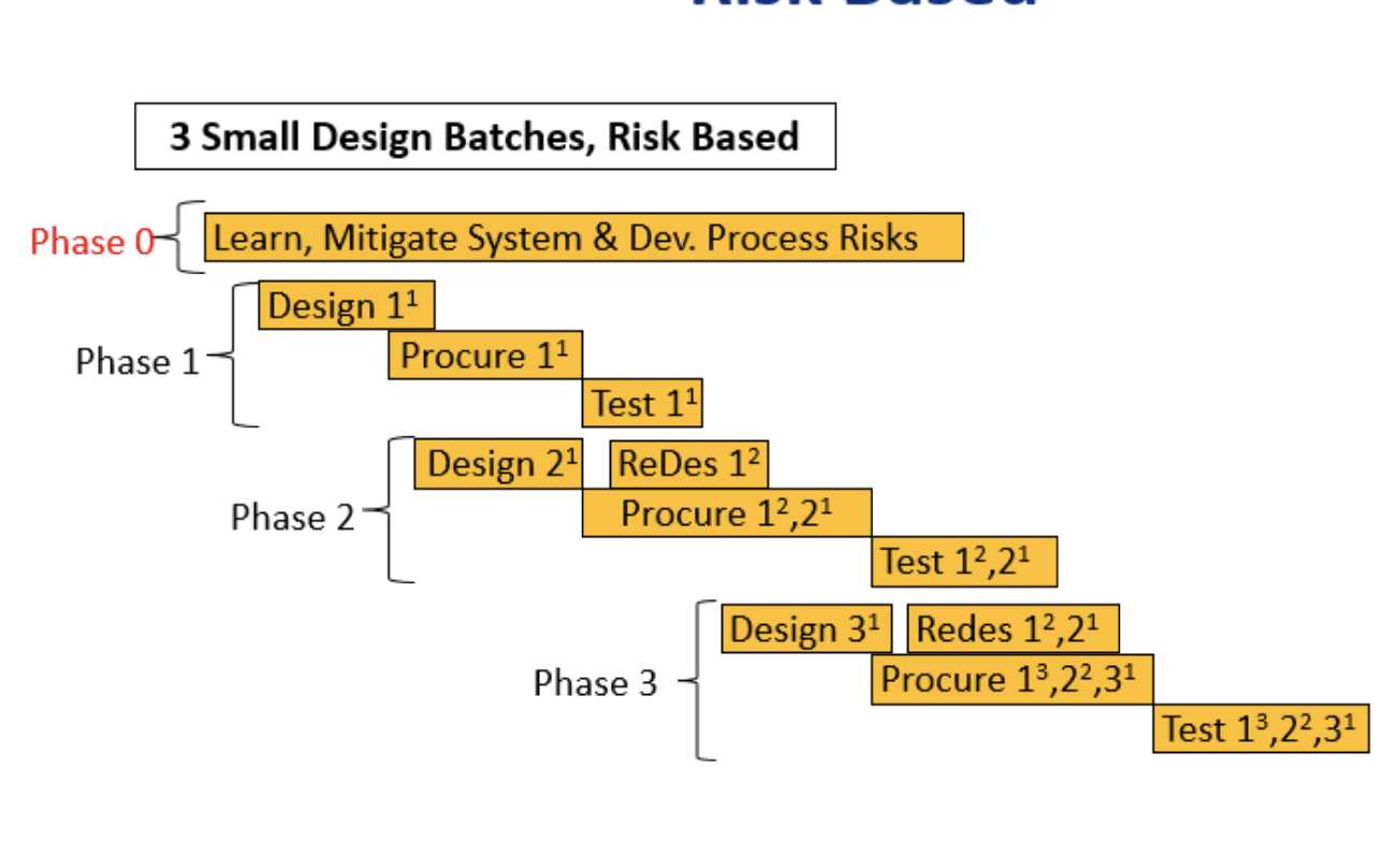 Product Development Process Risk