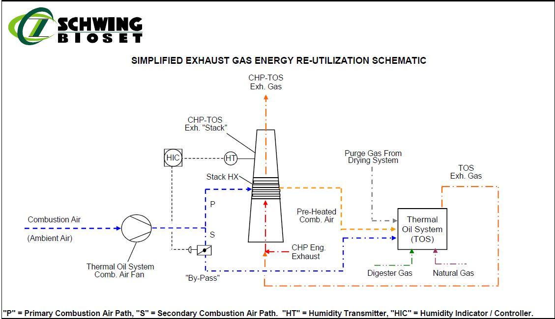 Schwing Bioset Stack Gas Heat Integration Schematic