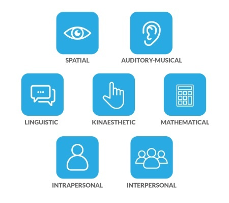The Myth Of Learning Styles Debunked >> What Are The 7 Different Learning Styles And Do They Work Avado