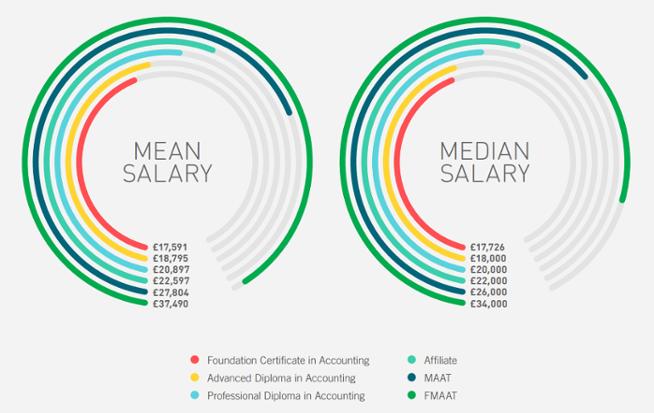 AAT Salaries.png