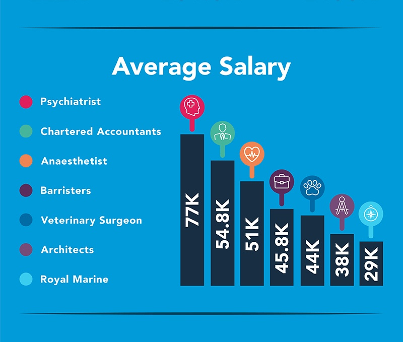Average Salary Profile