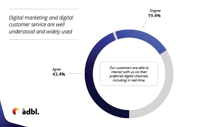 The ADBL Digiskills Report also found that understanding of digital channels for marketing and support is wide.