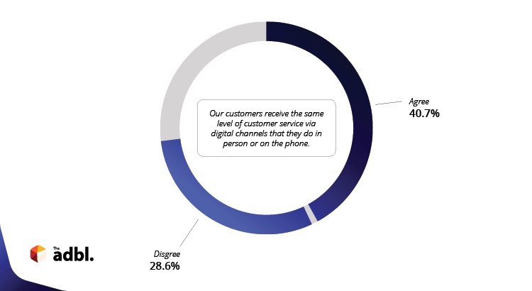 At over 40% of organisations, customer service via digital channels is the same or better than face-to-face.