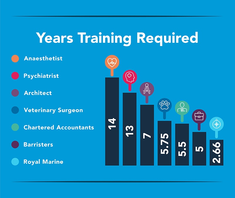 Years Training Required Profile