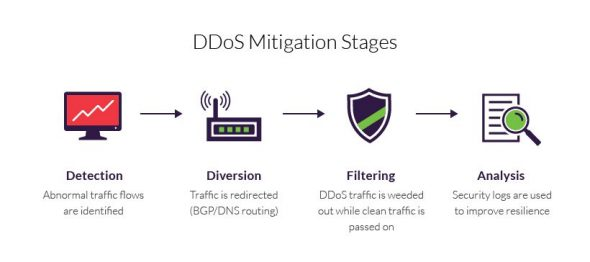 steps to better ddos protection