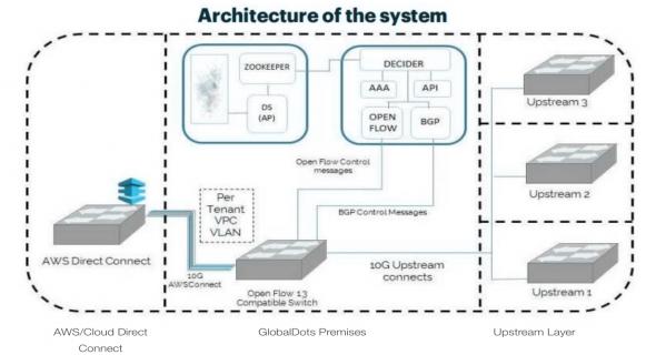 aws network performance management