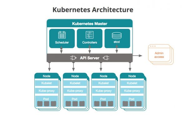 what is kubernetes