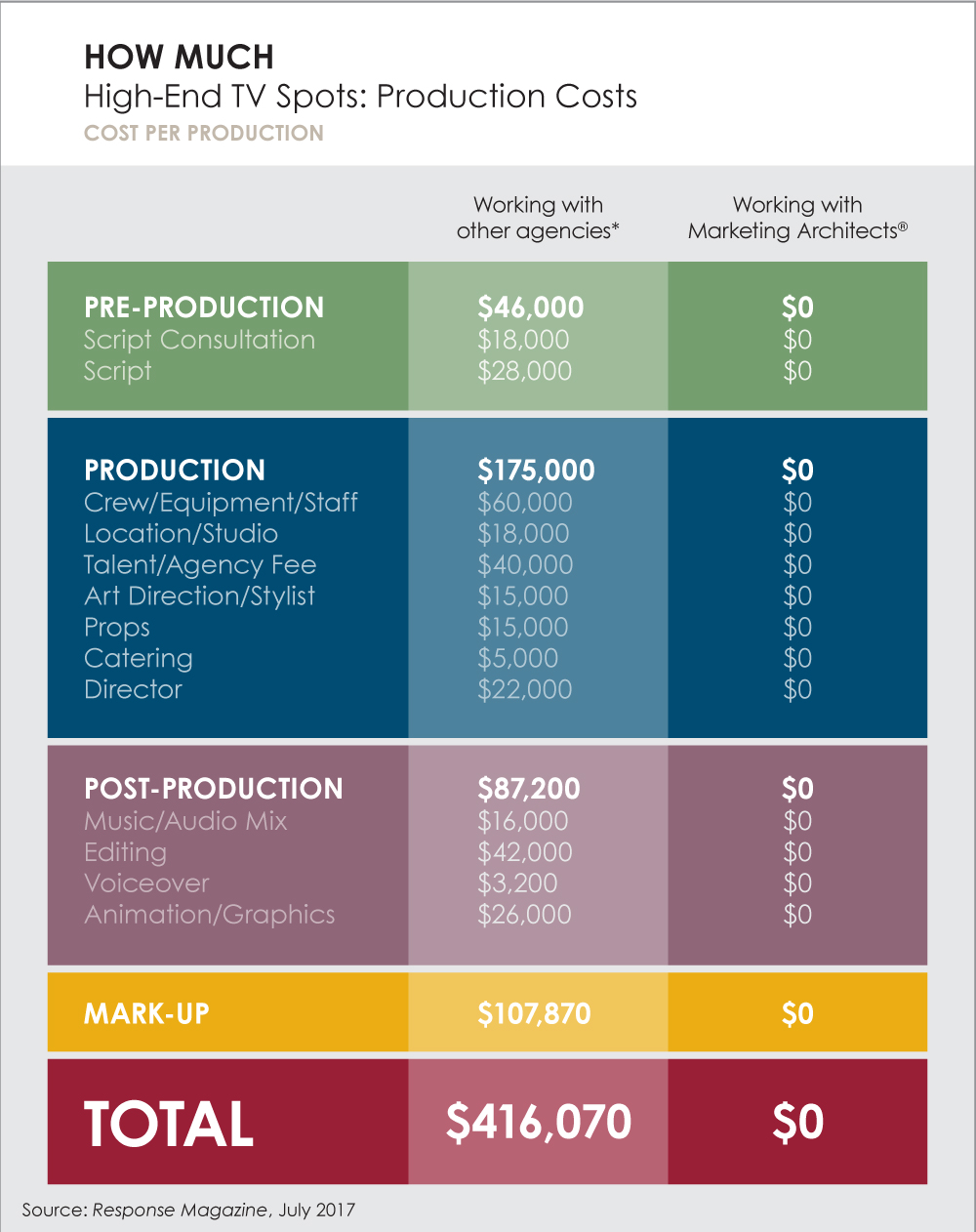 Production-Costs