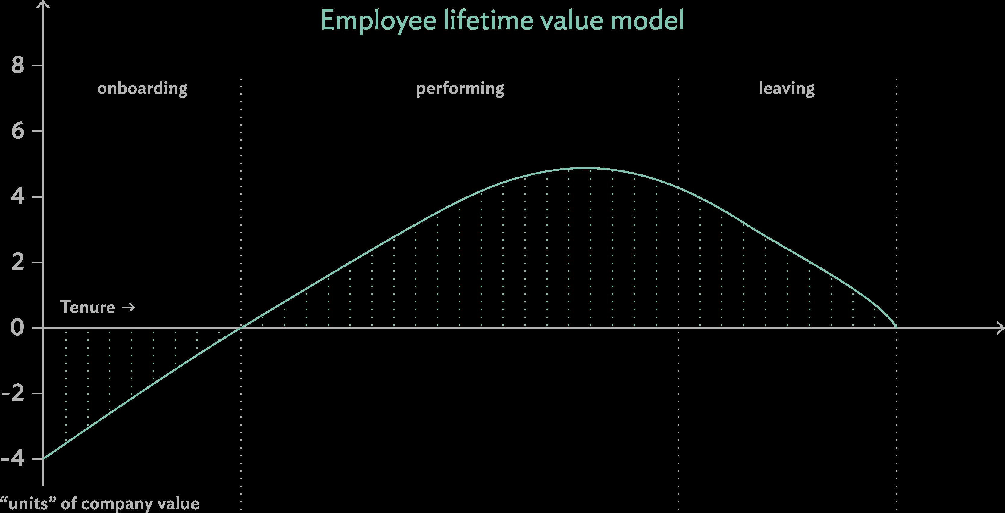 Employee lifetime value model | Culture Amp