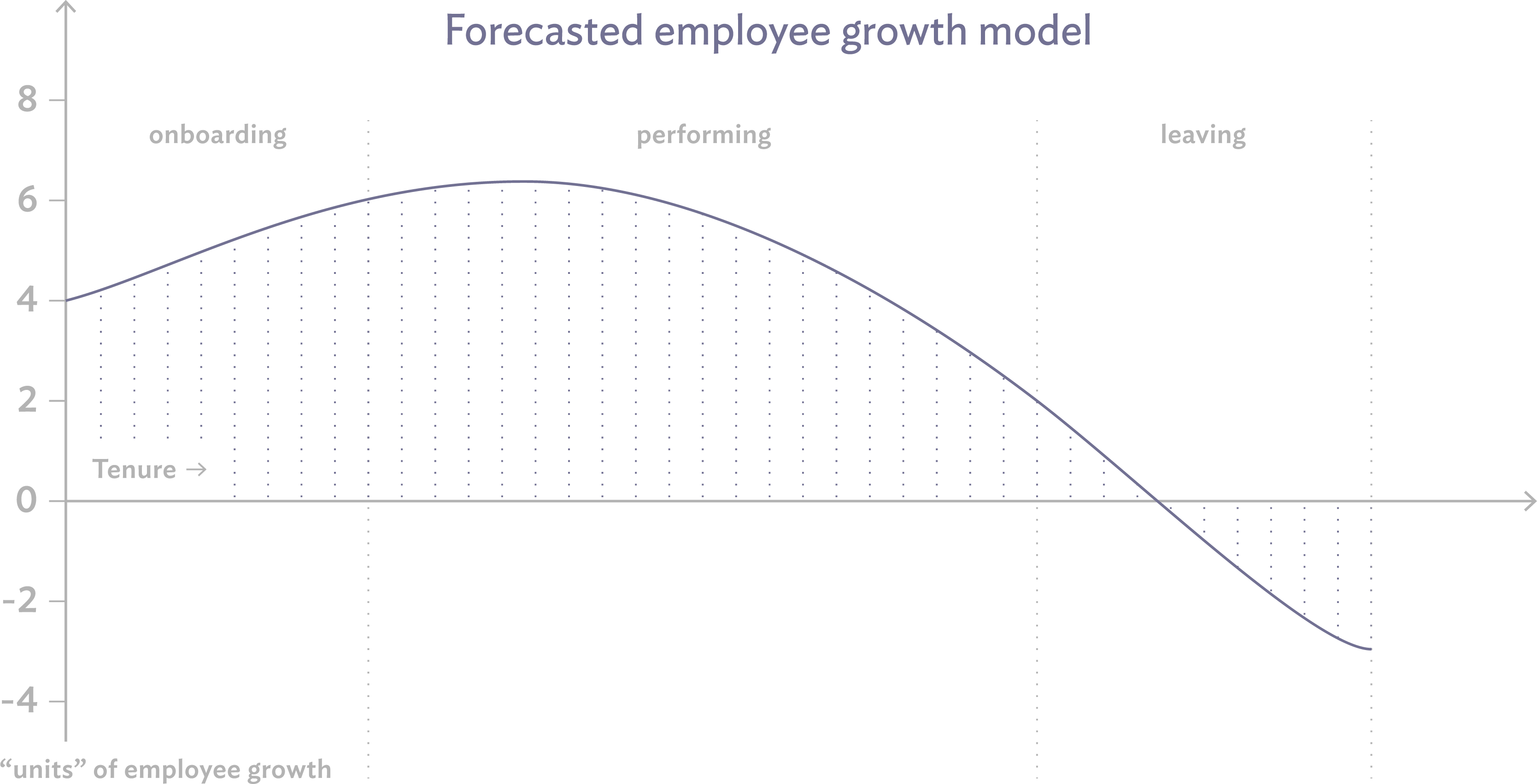 Forecasted employee growth model | Culture Amp