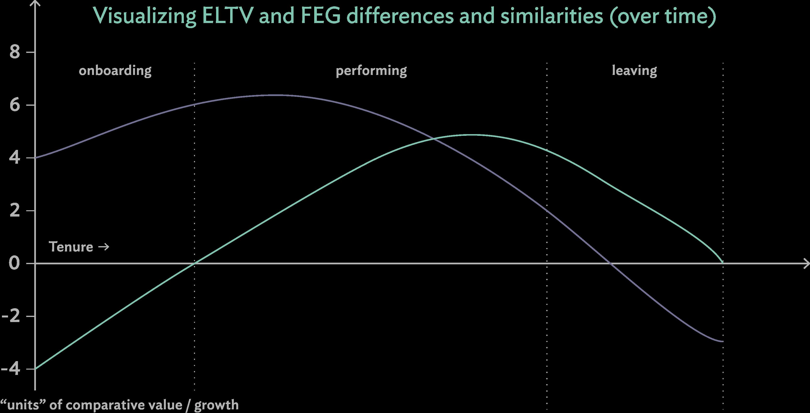 Visualizing ELTV & FEG | Culture Amp