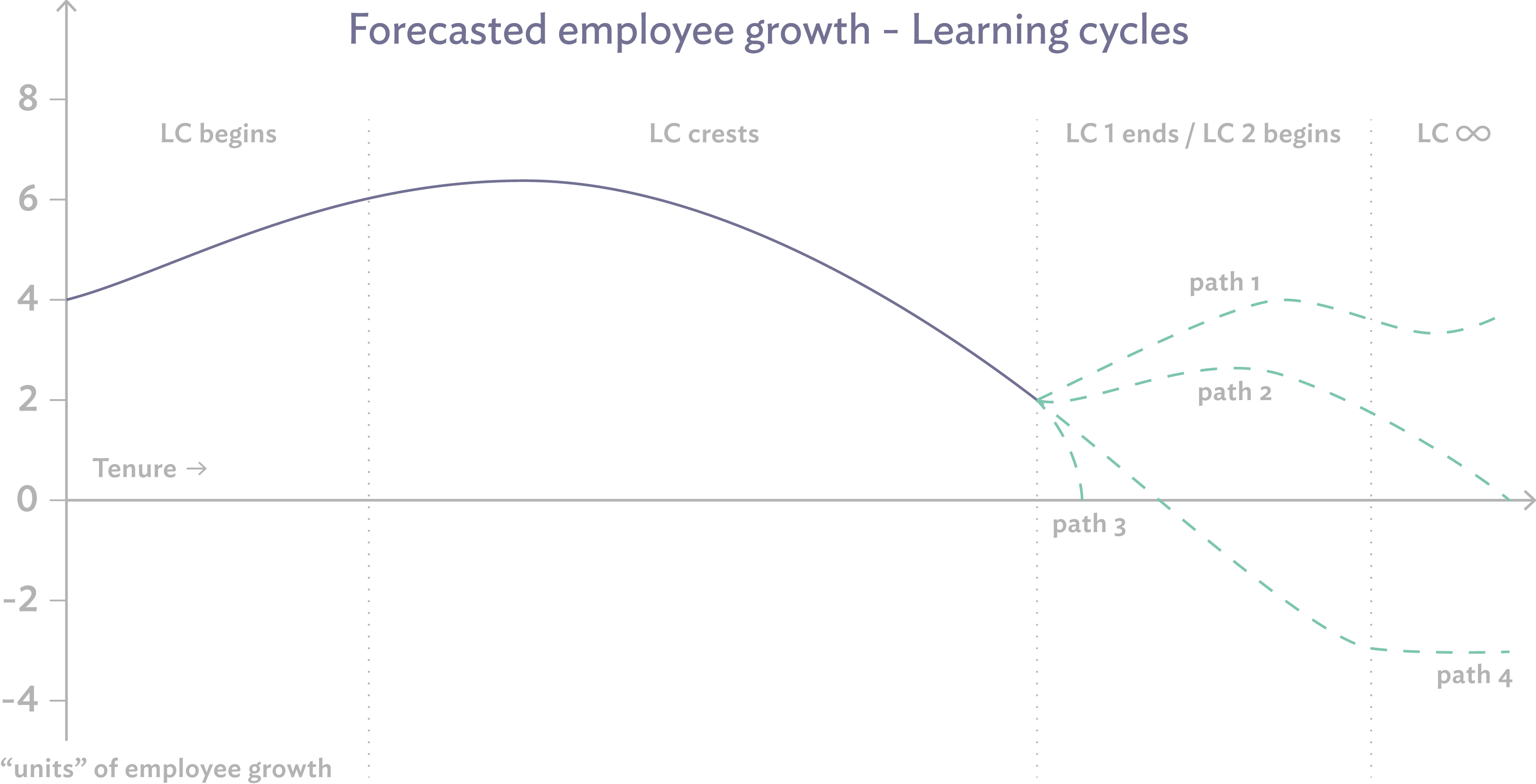 Learning Cycles | Culture Amp