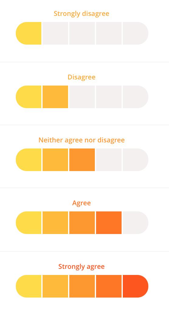 20 simple employee engagement survey questions you should ask likert scale employee survey response culture amp maxwellsz