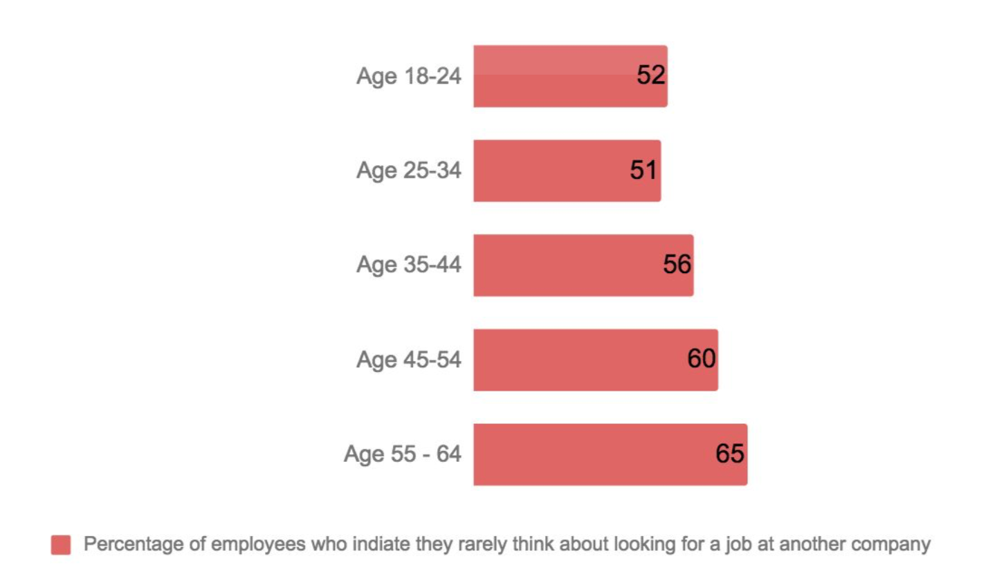 Older employees are less likely to look for another job