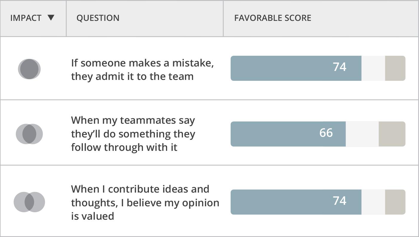 Team Effectiveness   Culture Amp