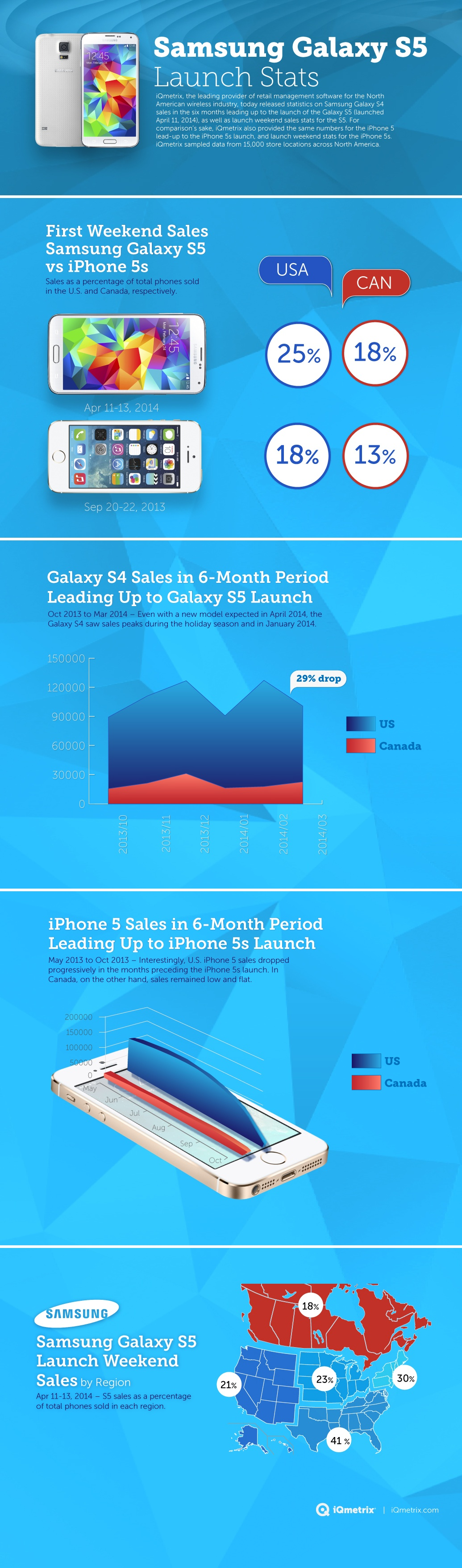 Samsung Galaxy S5 Launch Sales