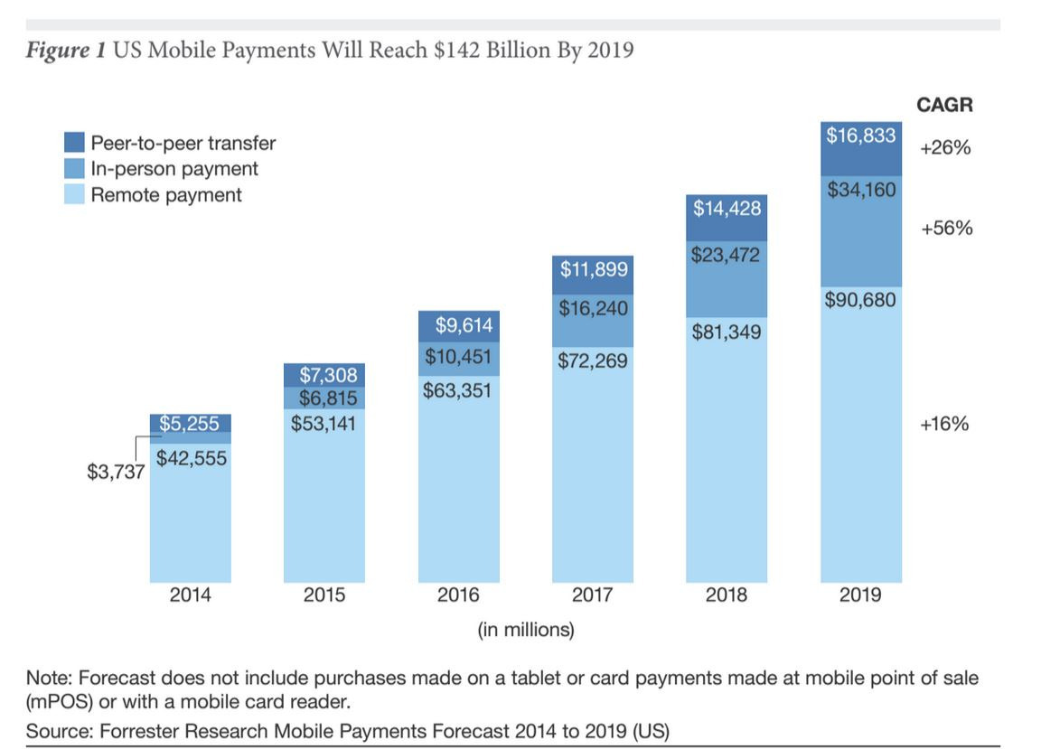Forrester Mobile Payments Forecast Nov 2014 - Source: Mashable