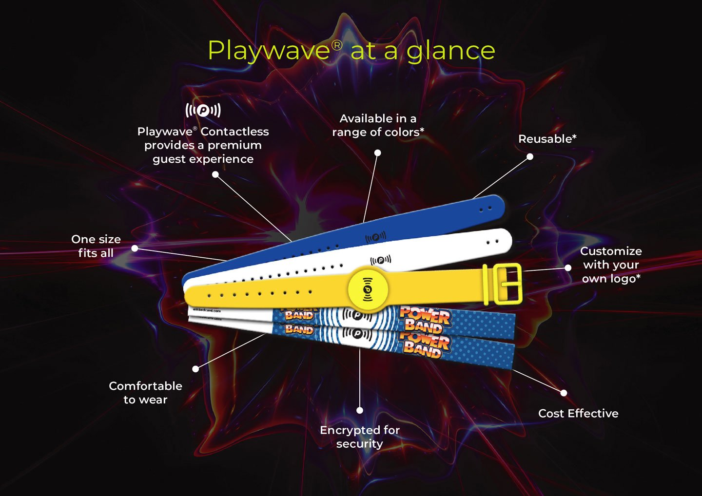 Embed Playwave features for Arcades & Family Entertainment Centres