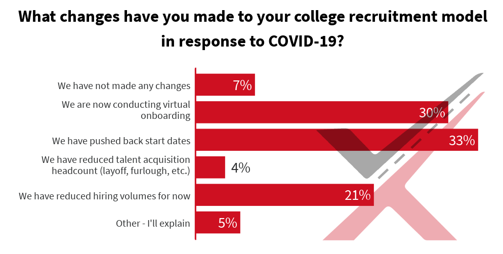 what-changes-have-you-made-to-your-college-recruitment-model-in-response-to-covid-19 (1) (1)