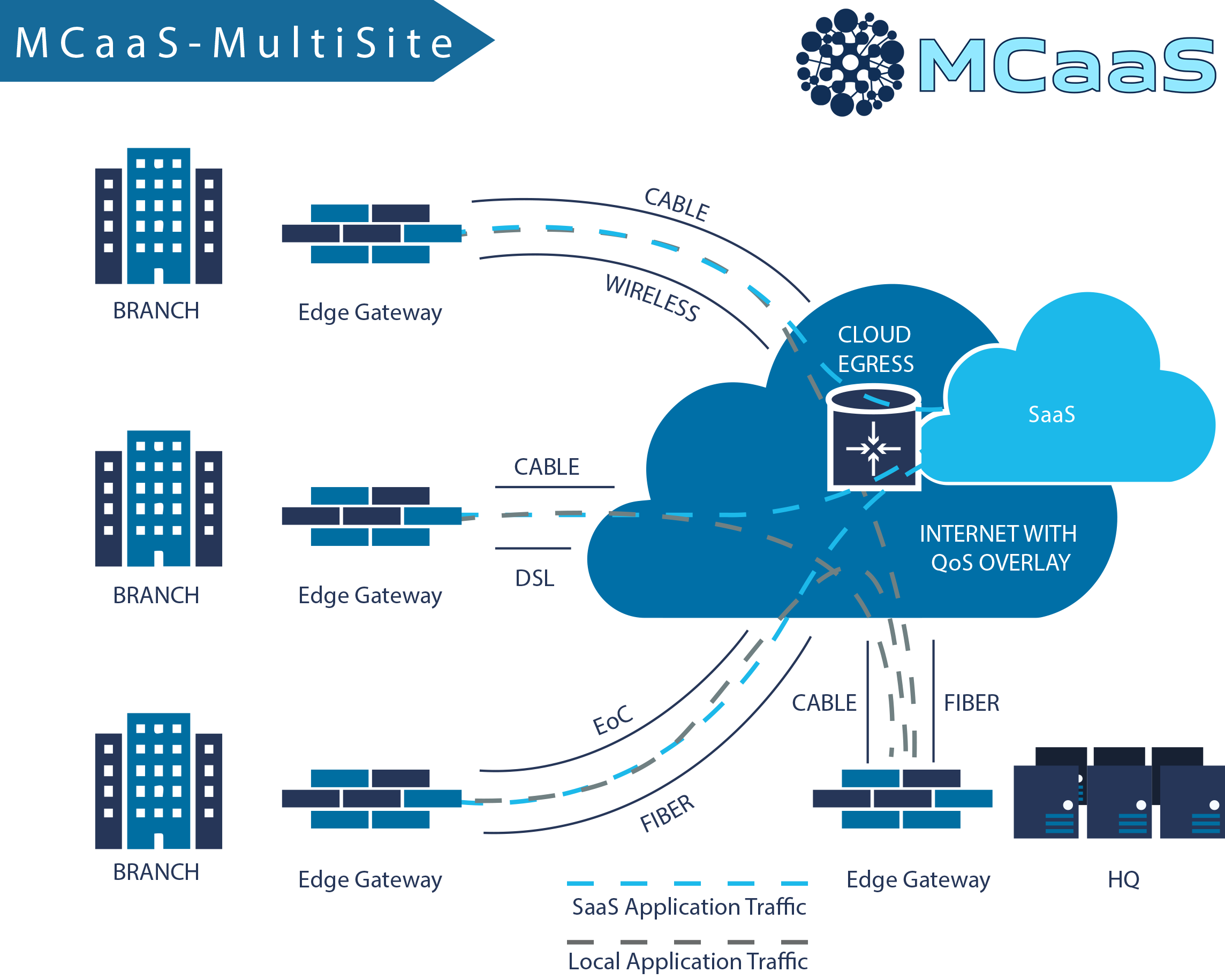 Mcaas connectivity as a service for multiple locations matrix connectivity as a service helps businesses save money on internet services and improves reliability on publicscrutiny Images