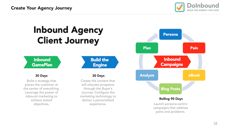inbound-client-journey-doinbound.png