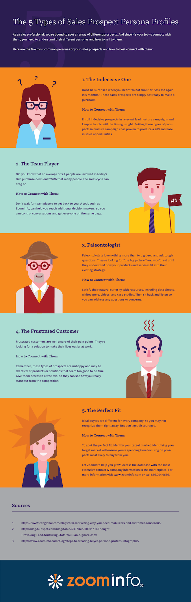 Infographic-5-Types-of-B2B-Sales-Leads-1.png