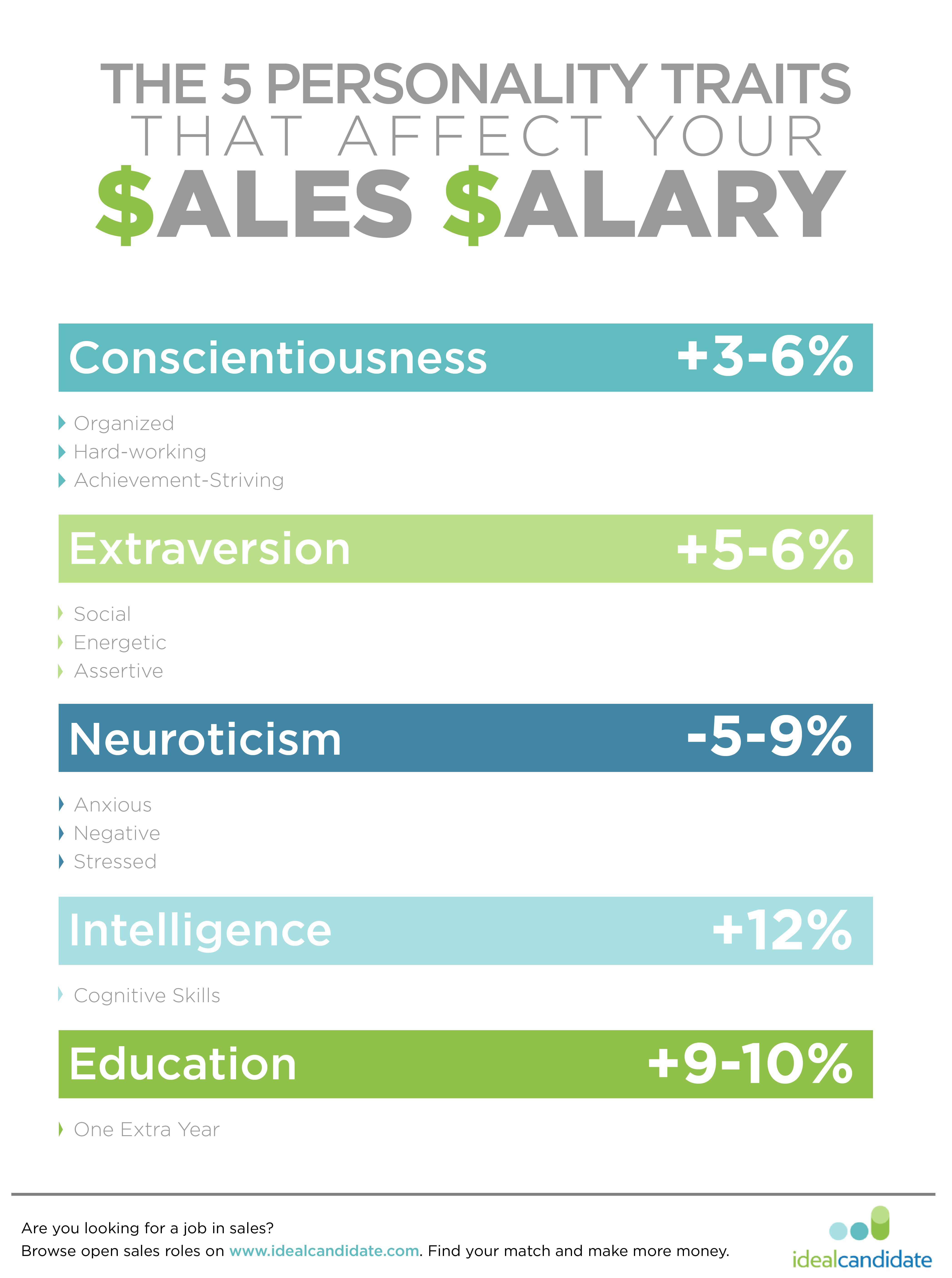 Personality-traits-that-increase-Salary4-01.png